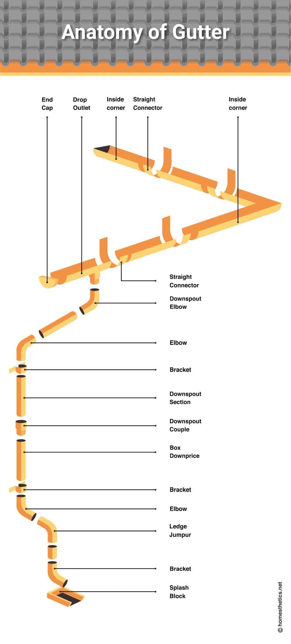 1 anatomy of gutter
