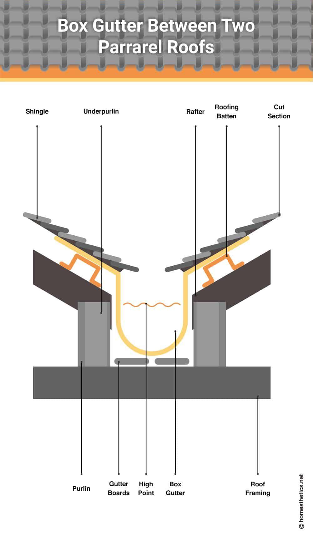2 box gutter between two parrarel roofs